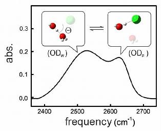 Infraröd spektrumet i 6 M NaClO<sub>4</sub>(aq).
