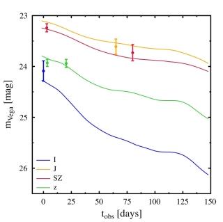 Supernovans ljuskurva i fyra olika färgfilter.