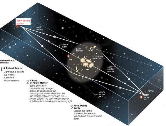Principen för gravitationslinsning.