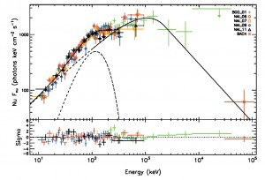 Gamma ray spectrum of GRB110721A