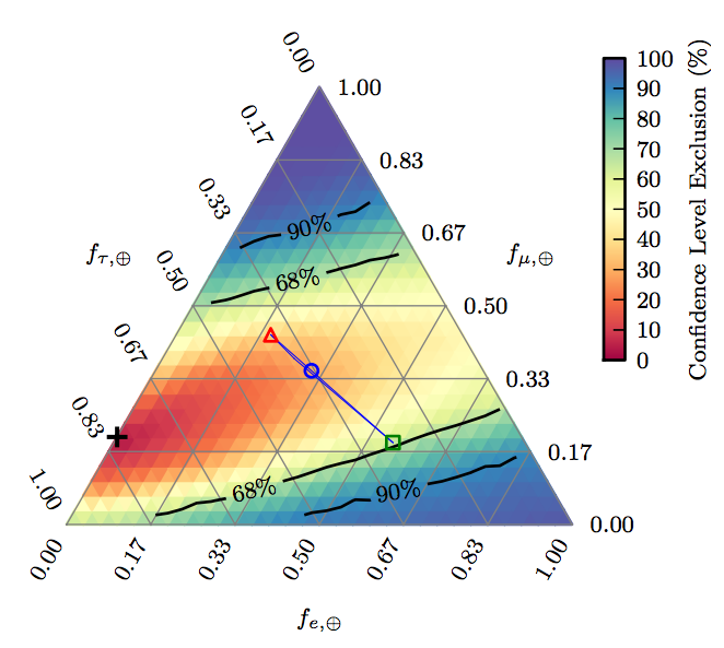 Exclusion regions for astrophysical neutrino flavor ratios ( f_e : f_mu : f_tau ) measured at Earth.  Due to neutrino oscillations, any initial flavor ratio at the source is expected to oscillate to a final ratio measured at Earth that sits inside the long blue triangle. (Note that the blue triangle is so narrow, it looks almost like a line.)  While the best-fit composition at Earth is (0:0.2:0.8), the one-sigma contour includes all of the expected final flavor ratios.  The three symbols on the triangle depict the flavor ratios that we would expect to measure on Earth if the flavor ratio at the source were 1:0:0 (green square), 0:1:0 (red triangle), or 1:2:0 (blue circle).  IceCube Collaboration, Phys. Rev. Lett. 114, 171102 (2015)