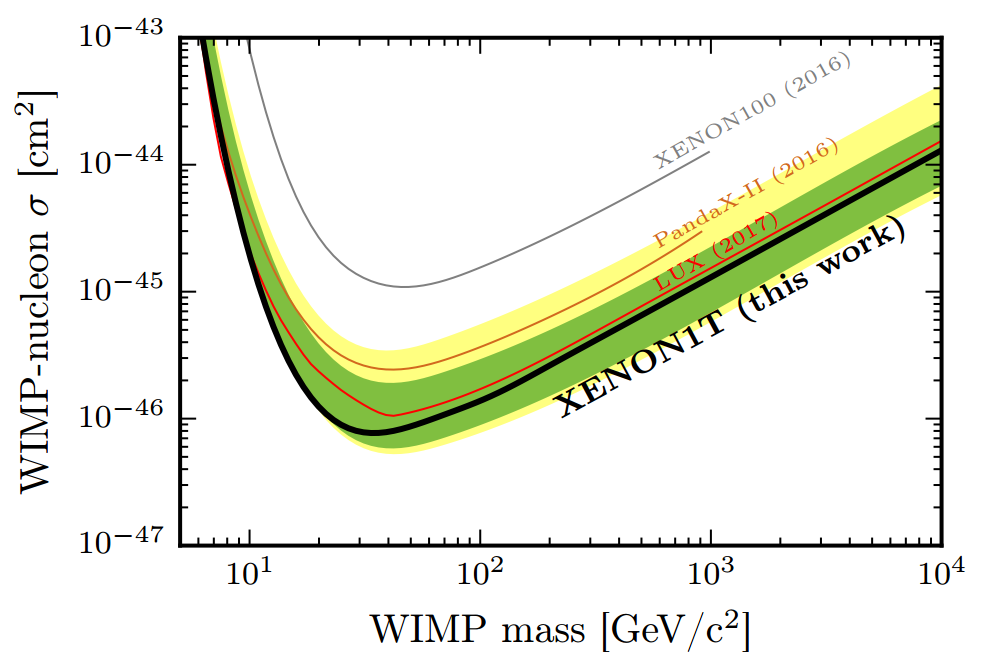 The spin-independent WIMP-nucleon cross section sensitivity limits as a function of WIMP mass at 90% confidence level for this run of XENON1T (in black). Results from previous experiments are shown.  The 1- and 2σ sensitivity bands are shown in green and yellow.